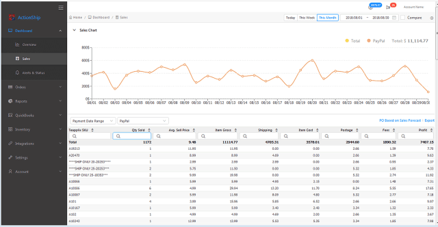 Teapplix screenshot ActionShip sales chart