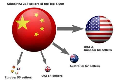 eBay cross border trade 2020