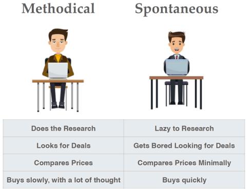 Methodical and spontaneous buyers