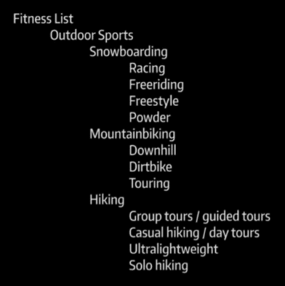 Fitness niches map