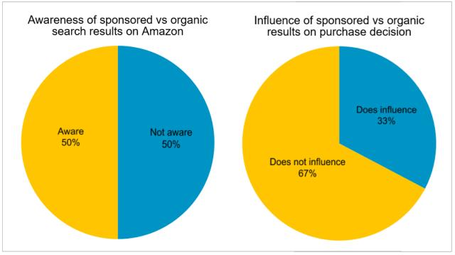 3 4. Sponsored vs organic search results on Amazon