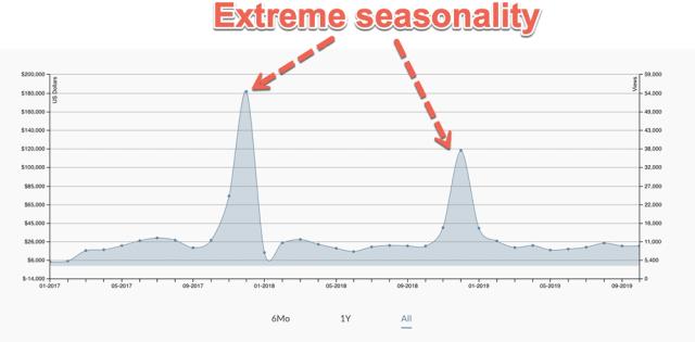 Chart showing extreme seasonality