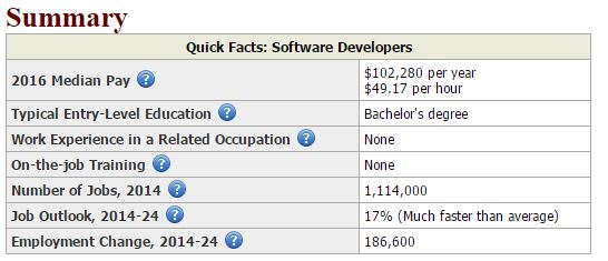 Web Dev Salary Summary
