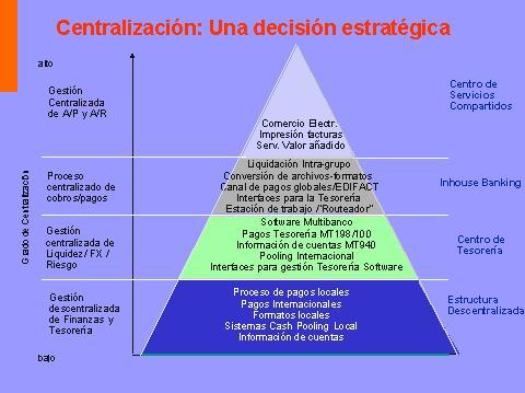 Conceptos de centralizaci n y descentralizaci n y sus for Que es una oficina publica