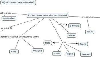 Los Recursos Naturales Y Su Clasificación Webscolar