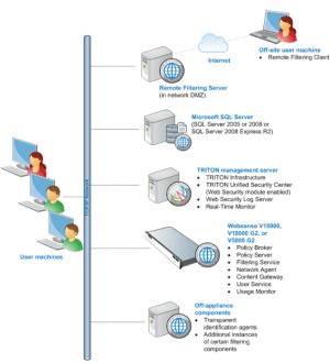Web Security Gateway (appliancebased)