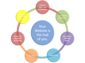 Your website is the hub for all of your activities.