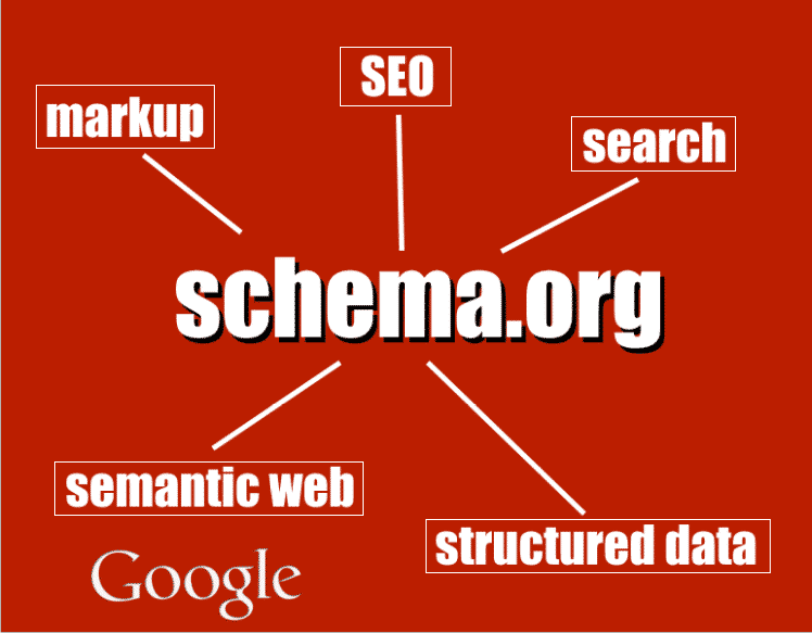 Use structured data (Schema.org Markup) on your website