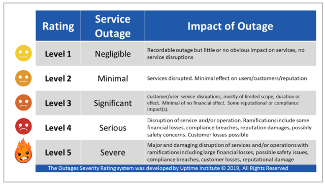 Comparing the severity of IT service outages: Uptime Institute's Outage Severity Rating System 2