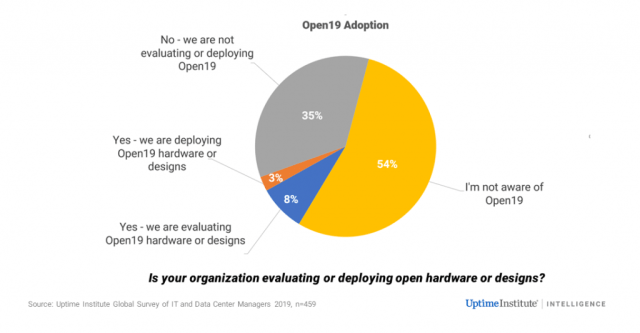 "Open19 expects 2019 to be the year of ""Accelerated Adoption"" 2"