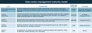 The Evolving Data Center Management Maturity Model, A Quick Update