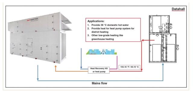 Applying Sustainability Practices that will Reach Data Center Net-Zero Energy Goals 6