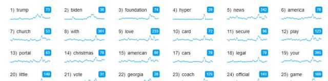 Image showing popular trending keywords in domain name registrations, such as Biden and Trump