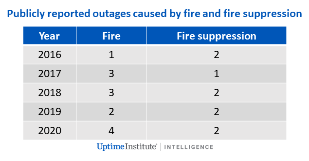 Datacenter Fire Frequency