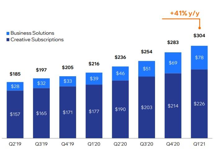 Wix revenue soars but stock plummets