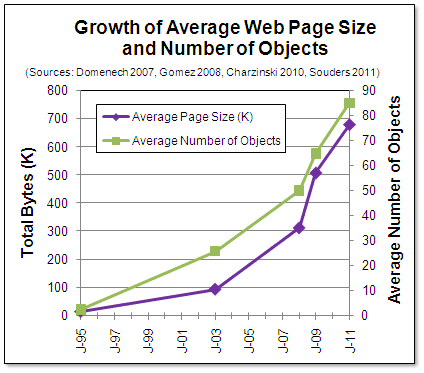 Chart showing average web page six times larger in 2011 than 2003