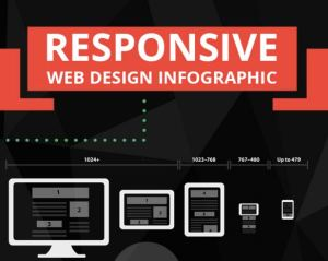 Responsive Web Design infographic header image