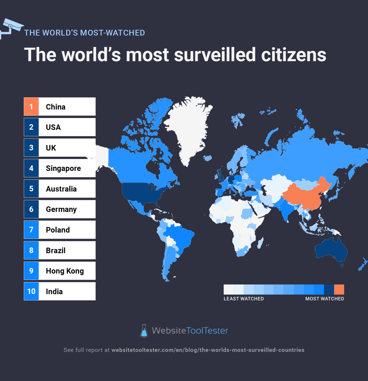 infographic most watched citizens
