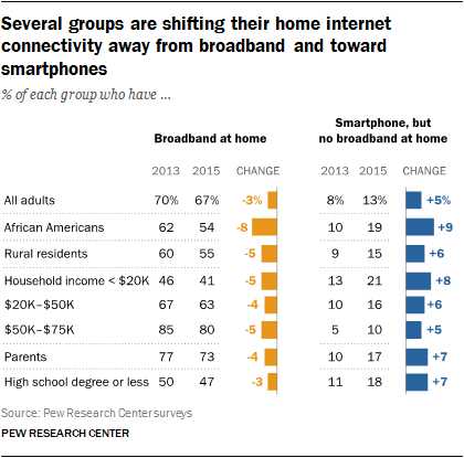 Pew Internet Survey results for movement from broadband toward smartphones