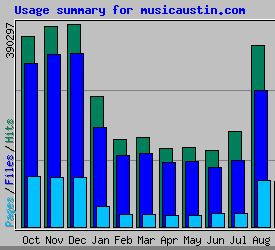 Webalizer stats for MusicAustin