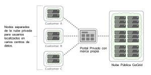servicios de hosting reseller en nube
