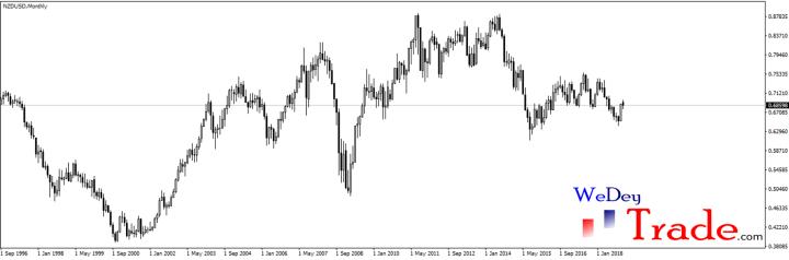 NZDUSD 1996 currency pair volatility