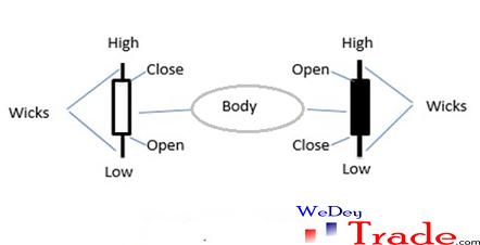 understanding candlesticks