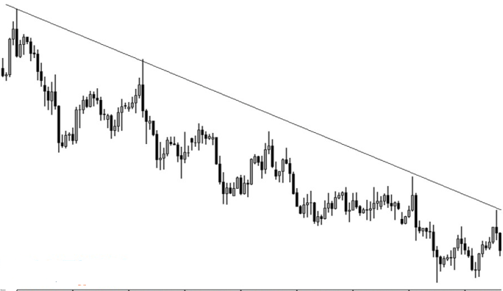 downtrend in price action
