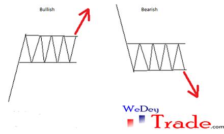 bullish rectangle bearish rectangle