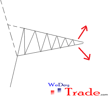 symmetrical triangle price action