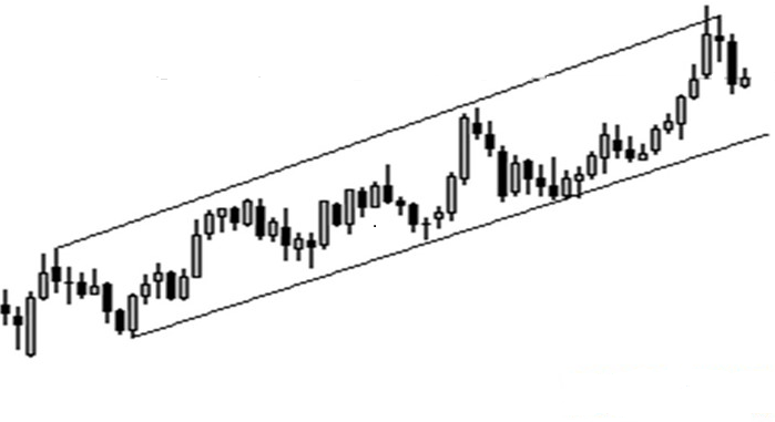 up channel, diagonal support and resistance in price action
