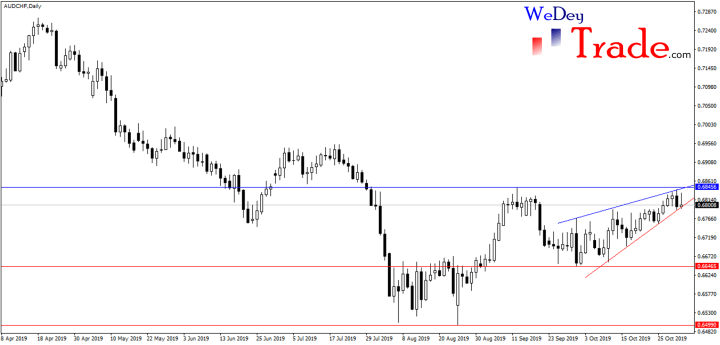 audchf, rising wedge, consolidation