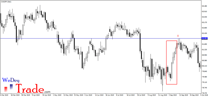 cadjpy support turned resistance trend trading