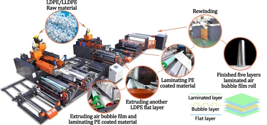 Multi-Layer Double Screw Air Bubble Film Wrap Sheet Making Machine 2