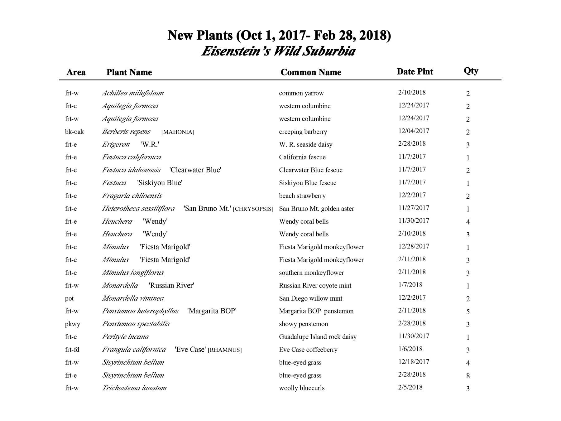 Plant List (11/2017 - 2/2018)