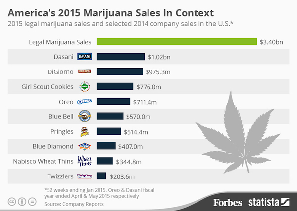 Marijuana outsells