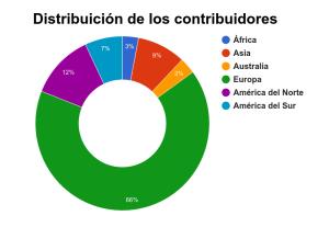 Distribuición de los contribuidores