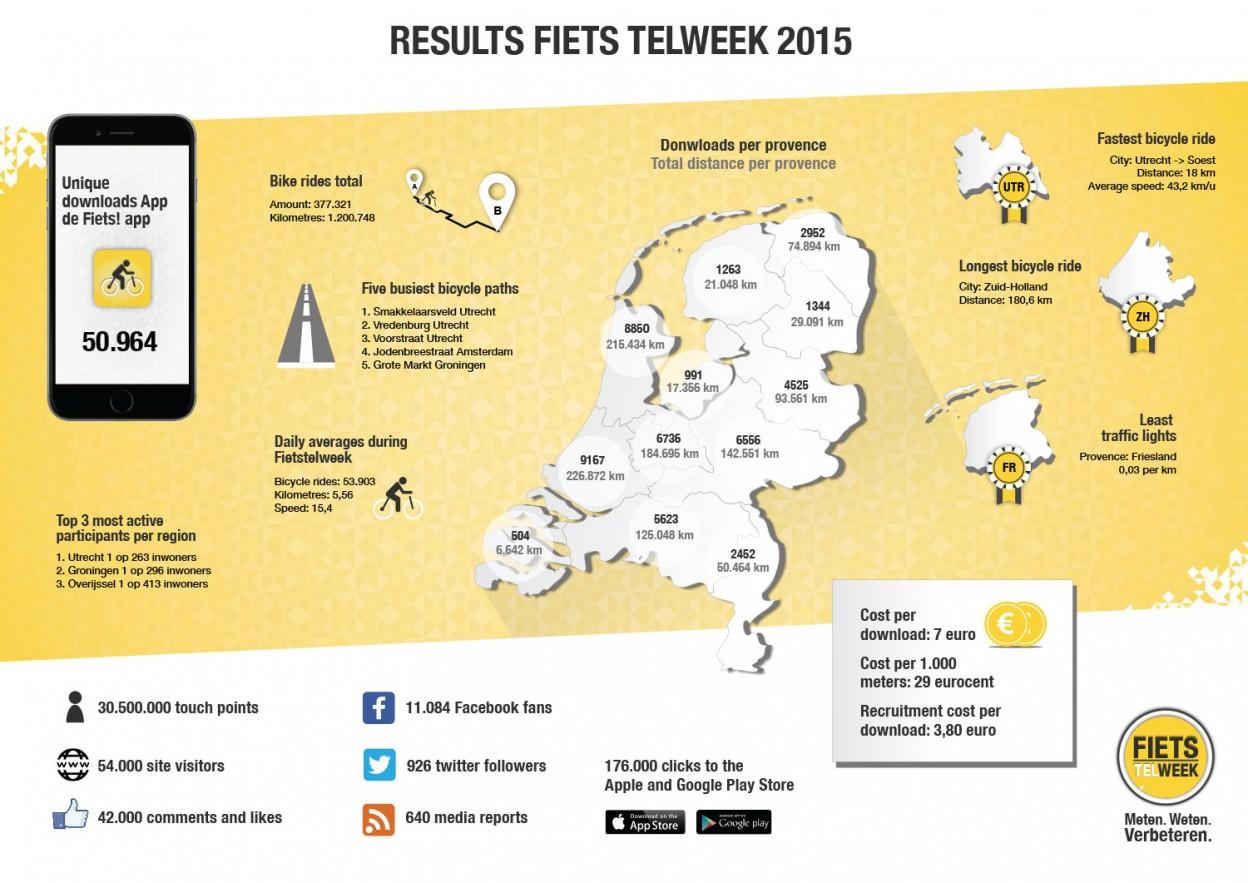 infographic-Fiets-TelWeek-2015-ENG