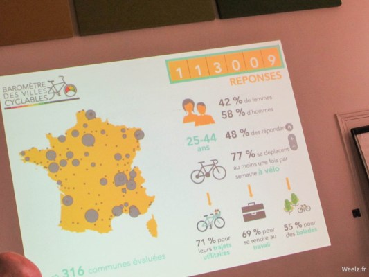 Baromètre vélo 2017 : record de réponses pour la FUB
