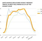 Daytime Santa Monica Blvd. Traffic Stays High After Rush Hour
