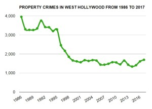 weho by the numbers