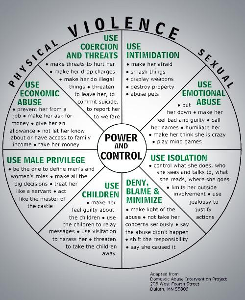 The Duluth Power and Control Wheel