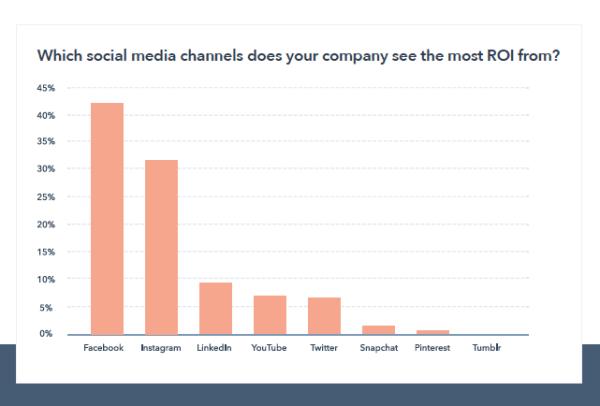 social-madia-chart