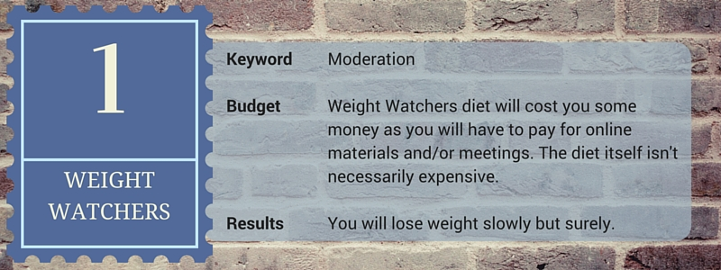 Weight Watchers keyword budget results
