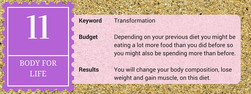 body for life keyword budget results