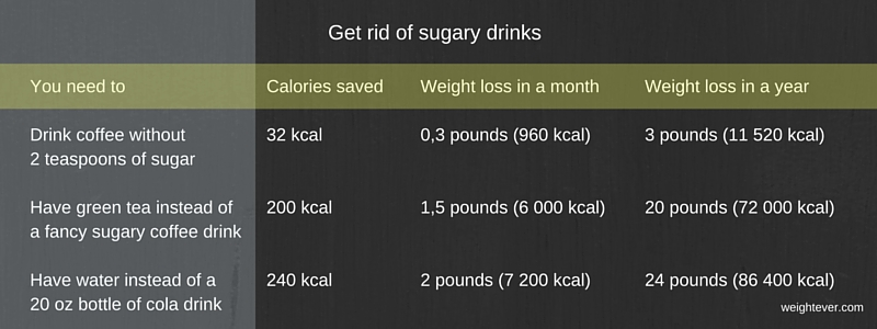 Get rid of sugary drinks