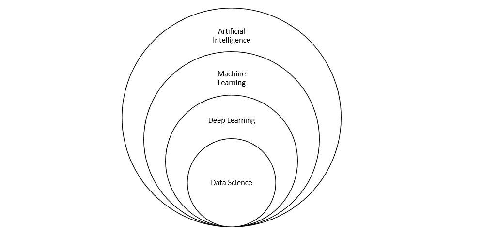 Data Science Artificial Intelligence Machine Learning
