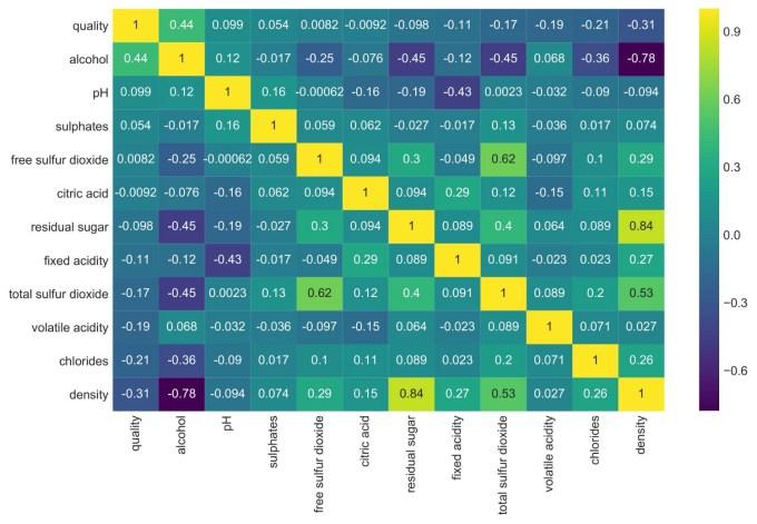 Heatmap plot