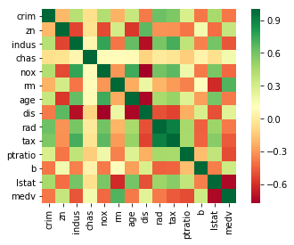 heatmap of Boston Housing Data Set