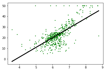linear regression model using python on Boston housing dataset